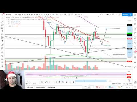 Bitcoin Koers Analyse: Inverse H&S Doel Is $8900