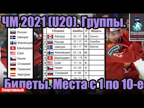 Чемпионат мира по хоккею 2021 в Канаде (U20). В какой группе Россия? Билеты. Места с 1 по 10-е.