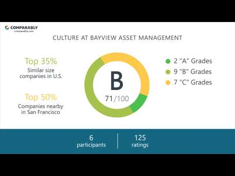 BAYVIEW ASSET MANAGEMENT's CEO and Office Environment - Q1 2019