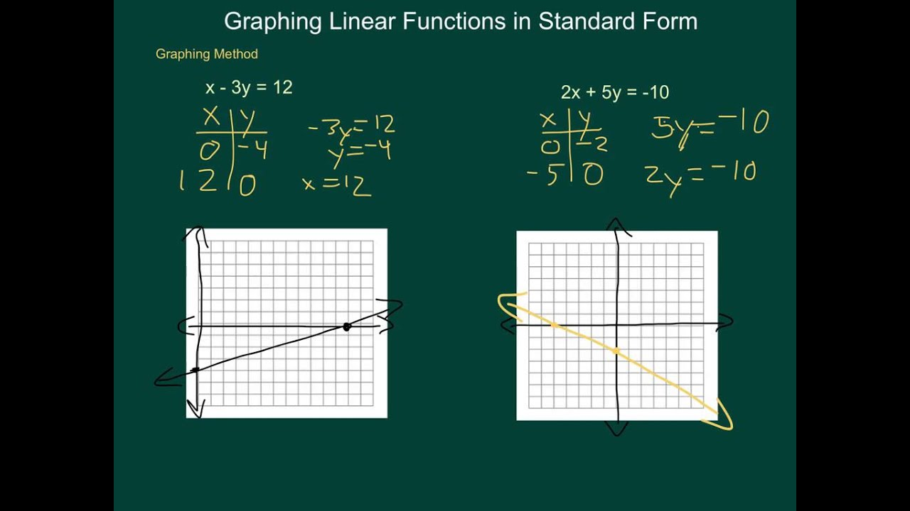 Algebra1 graphing linear functions in standard form youtube algebra1 graphing linear functions in standard form falaconquin