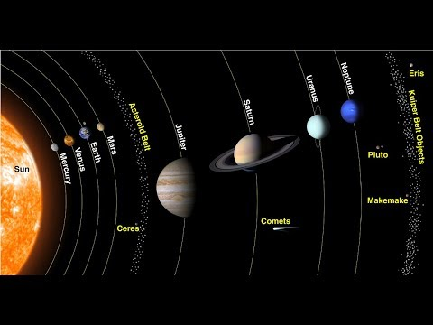 Classification of Planets in Vedic Astrology