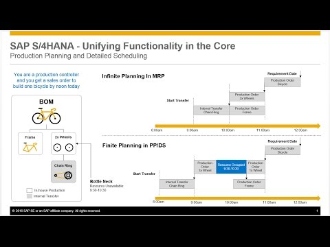 Fiori Trackidsp 006.Sap S 4hana In 2 Minutes Production Planning And Detailed