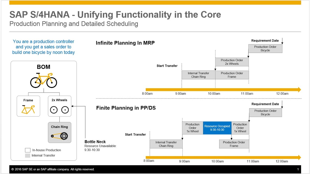 Sap S 4hana In 2 Minutes Production Planning And Detailed