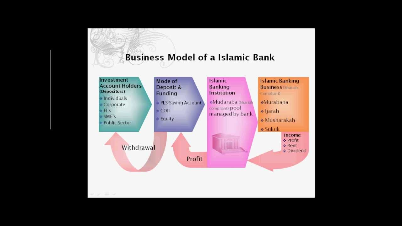 conventioanl vs islamic insurance Takaful articles t a k a f u l number 8: january 2007 catherine stagg-macey senior analyst, celent, united kingdom an overview of islamic insurance conventional insurance involves the.