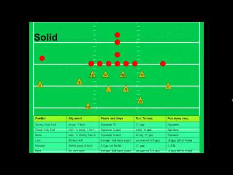 Coaching The 3 5 3 Defense For Football Youtube