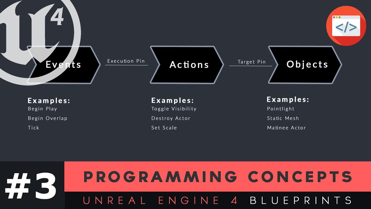Programming concepts 3 unreal engine 4 blueprints tutorial series programming concepts 3 unreal engine 4 blueprints tutorial series malvernweather Gallery