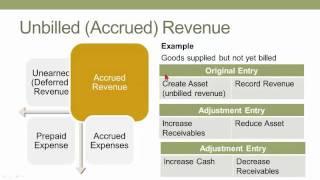 Accrual Accounting