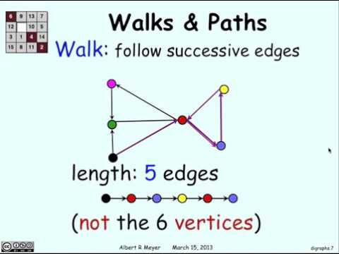 2.5.1 Digraphs: Walks U0026 Paths: Video