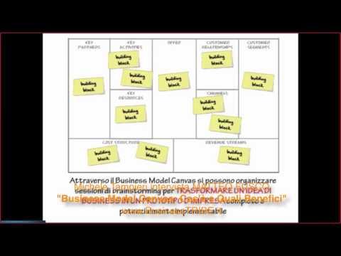Business Model Canvas: Cos'è e Quali Benefici