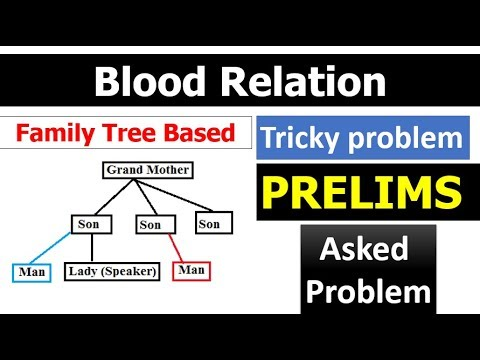 Blood relation Problem Family Tree Based (Tricky Problem) एक - family relation tree
