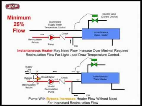 Domestic Hot Water Recirculation with Instantaneous Water Heaters