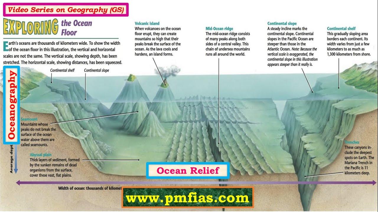 O1 Ocean Relief Oceanography Upsc Ias Prelims And