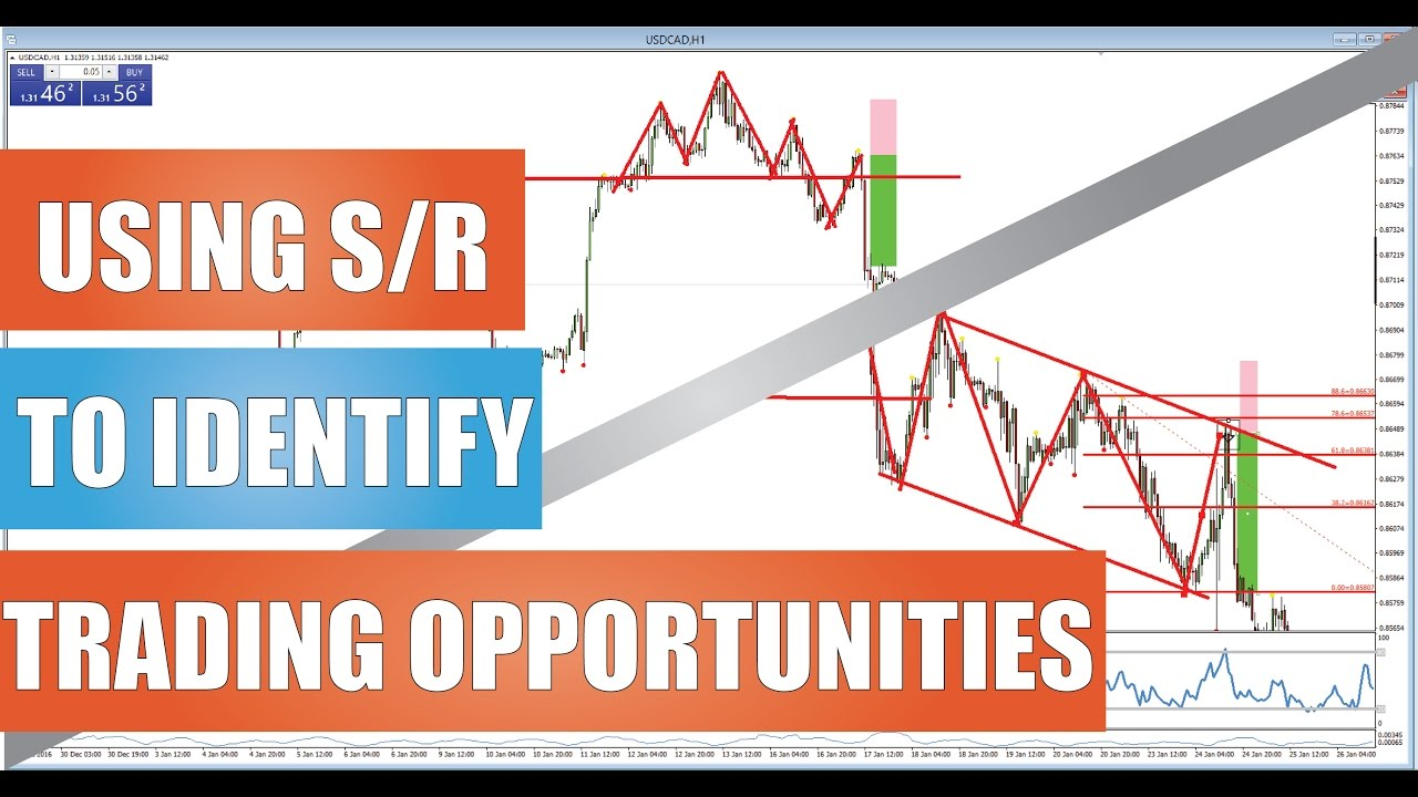 Learn Forex Trading Using S R To Find Opportunities