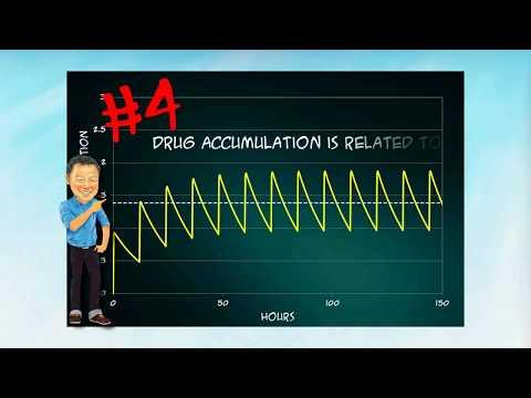 The Pharmacokinetics Series: The Elimination Half-life