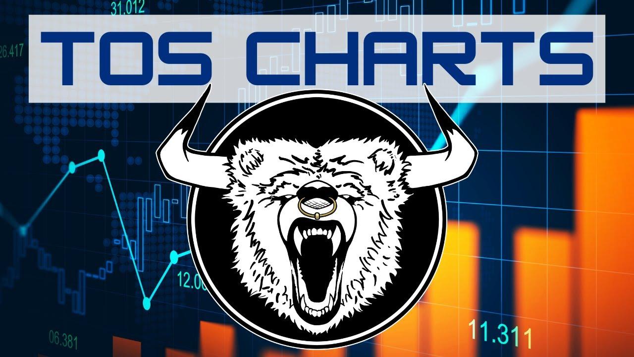 ThinkorSwim Multiple Charts Setup