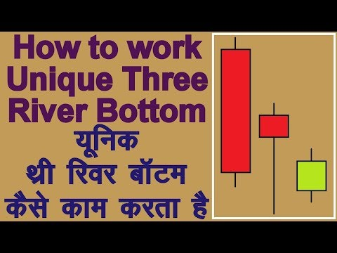 how-to-use-unique-three-river-bottom-candlestick-pattern-in-hindi.-technical-analysis-in-hindi