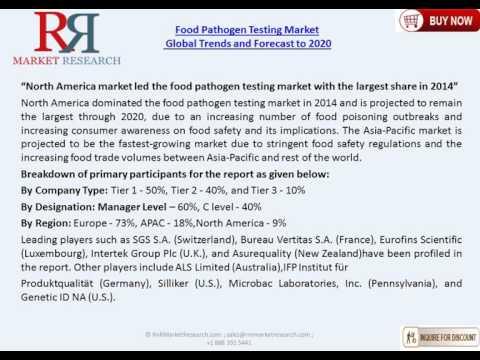 Food Pathogen Testing Market Competitive Landscape and Global Trends