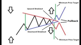 Chart Patterns for Forex, Bitcoin and CFD Trading