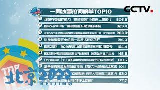 [北京2022] 冰雪大数据:一周冰雪热词榜单TOP10 | CCTV体育 - YouTube