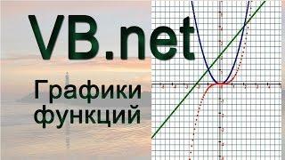 VB.net - Графики функций
