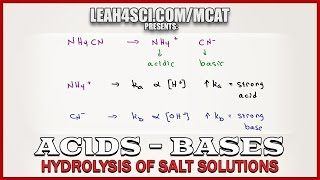 pH and Hydrolysis of Salts of Weak Acids and Bases in MCAT Chemistry