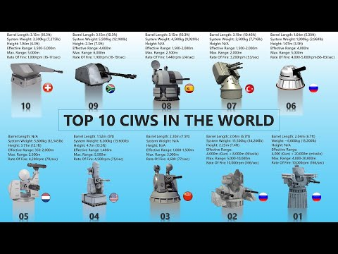 Top 10 Close-In Weapon Systems In The World | Top CIWS Weapons