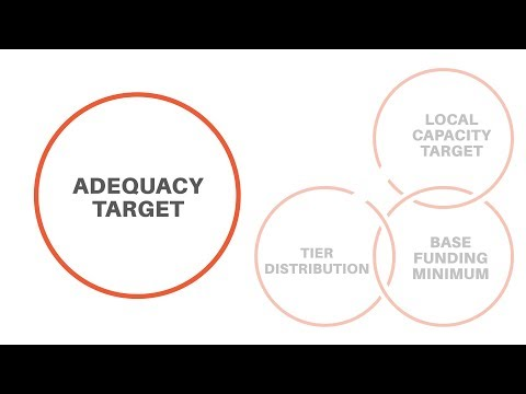 Adequacy Target - Evidence-Based Funding