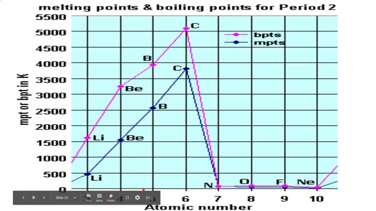 Periodic trends of metallic non metallic character melting periodic trends of metallic non metallic character melting boiling points gamestrikefo Images