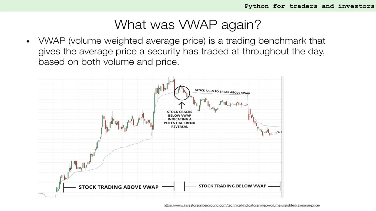 How to Build Your Own VWAP Indicator From Scratch | Python for Financial Analysis