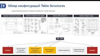 создание чертежей в разных конфигурациях Tekla Structures