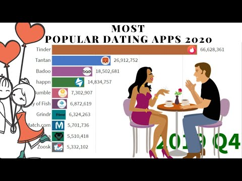 Plenty of Fish (POF) Review 2020 – 5 Important things to know from YouTube · Duration:  11 minutes 20 seconds