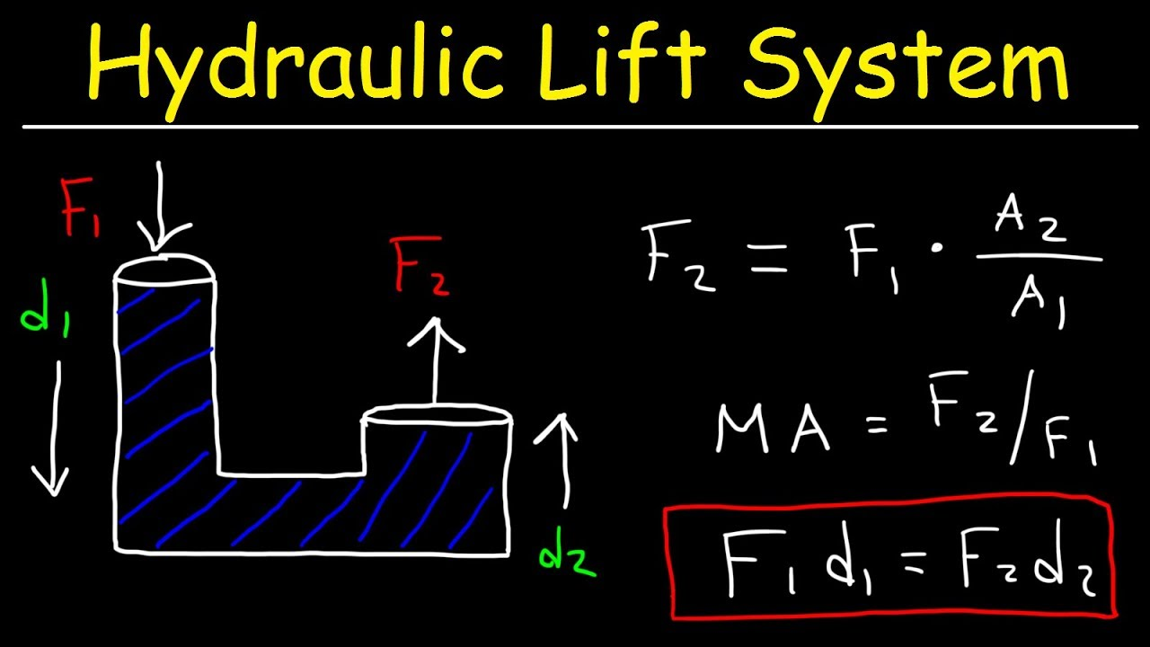Pascal's Principle, Hydraulic Lift System, Pascal's Law of Pressure, Fluid  Mechanics Problems
