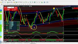 How to find Perfect Entries in Forex Market using Algomat System