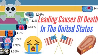 Top 10 Leading Causes of Death In The United States 1990 - 2018