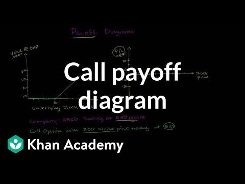 Call payoff diagram | Finance & Capital Markets | Khan Academy