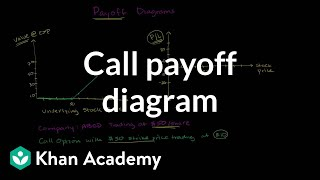 Call payoff diagram | Finance & Capital Markets | Khan Academy
