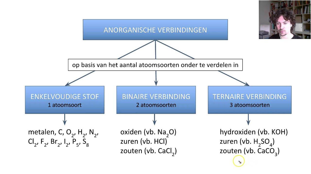 M2h0v3 Indelen Van Anorganische Verbindingen