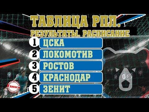 Чемпионат России. РПЛ. 11 тур. Результаты, таблица, расписание.