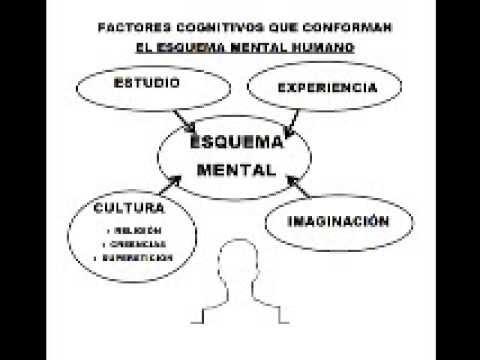 Esquemas Mentales