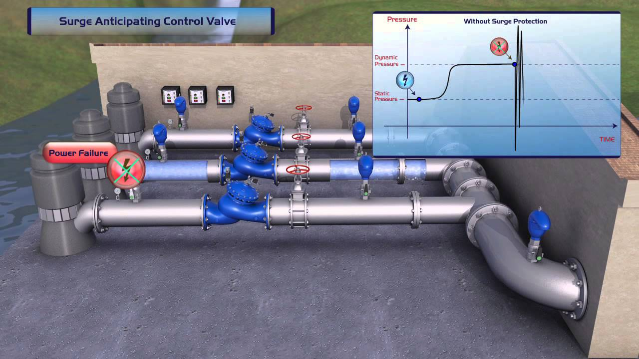 Bermad 735 Surge Anticipating Control Valve Youtube