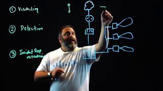Security ChalkTalks: Learn Cisco Stealthwatch