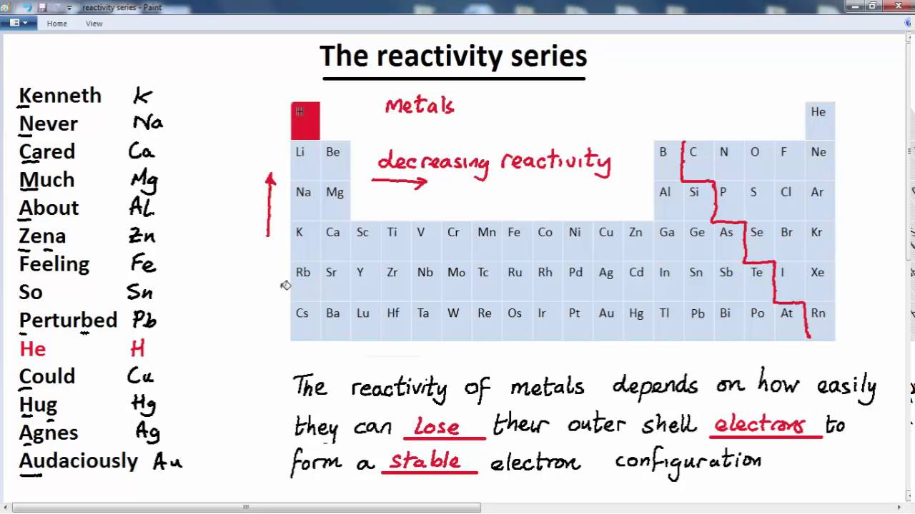 Periodic table and activity series gallery periodic table and periodic table rhyme images periodic table and sample with full periodic table and activity series choice urtaz Images