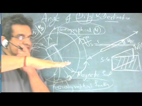 DECLINATION ANGLE ANGLE OF DIP physics for Class XII CLASS 12 PHYSICS