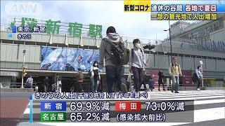 連休谷間の平日・・・きのうは一部観光地で人出増加 (20/05/02)