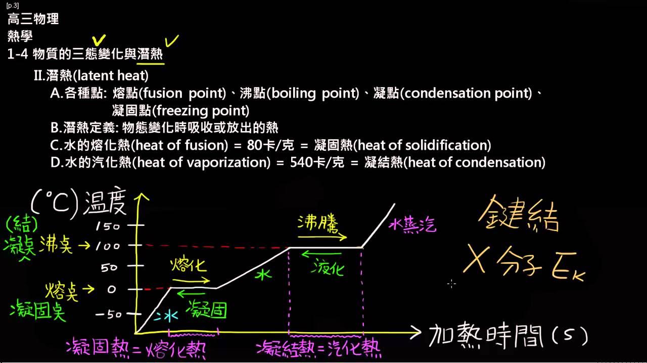 高三上物理1-4物質的三態變化與潛熱(5):潛熱與水的加熱三態時間溫度變化圖 - YouTube