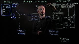 End-to-end Mobile Security With Vmware Airwatch & Nsx
