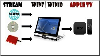 🍎Apple TV 2/3/4 Windows 7 | Windows 10 HowTo Stream Videos DVDs & Access Local & Remote Movies