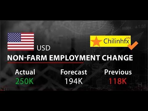 US Seasion trading Forex-Non-fram