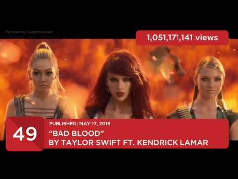 YouTube - Top 100 Most Viewed Music Videos / Songs of All Time (UPDATED APRIL 2017)