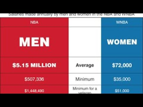 Is the WNBA Women's Idea of Equality? NOW LIVE...